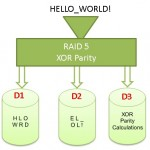 RAID - RAID 5 - hello world - text